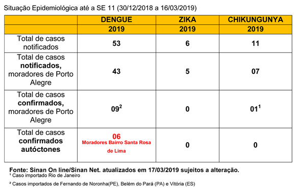 Tabela Dengue Porto Alegre março 2019 SPRS